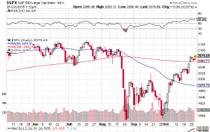 SP 500 - Chart courtesy of StockCharts.com